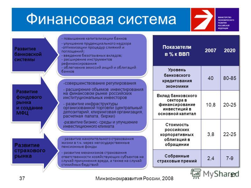 Финансовая система 37Минэкономразвития России, 2008 - повышение капитализации банков - улучшение пруденциального надзора -оптимизации процедур слияний и поглощений; - введение безотзывных вкладов; - расширение инструментов рефинансирования - облегчен