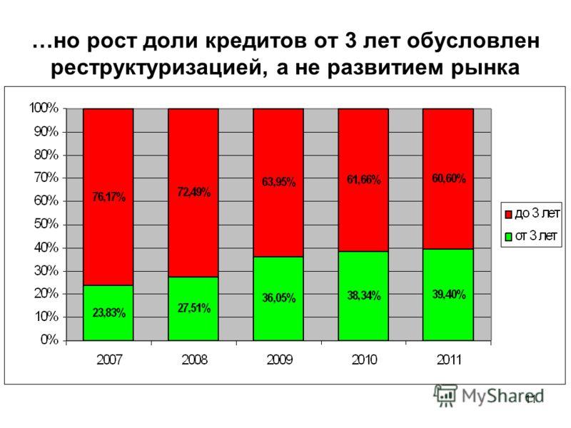 11 …но рост доли кредитов от 3 лет обусловлен реструктуризацией, а не развитием рынка