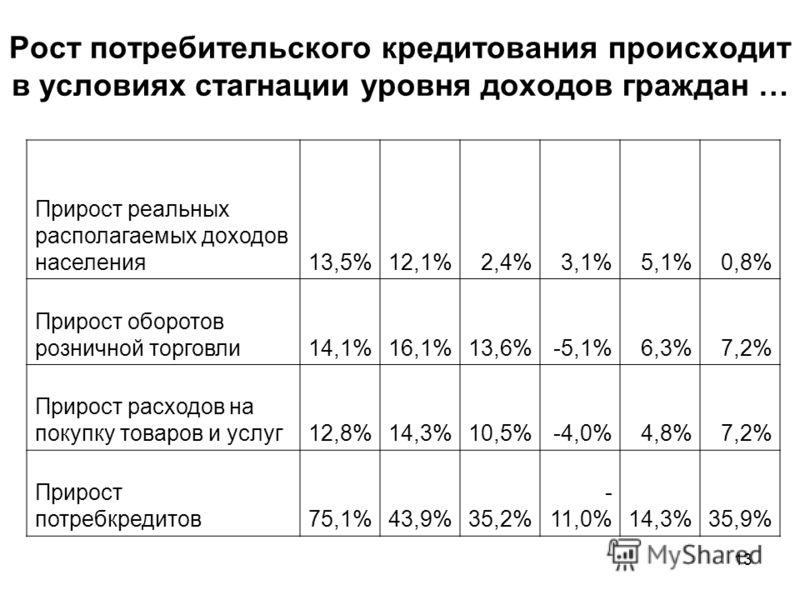 13 Рост потребительского кредитования происходит в условиях стагнации уровня доходов граждан … Прирост реальных располагаемых доходов населения13,5%12,1%2,4%3,1%5,1%0,8% Прирост оборотов розничной торговли14,1%16,1%13,6%-5,1%6,3%7,2% Прирост расходов