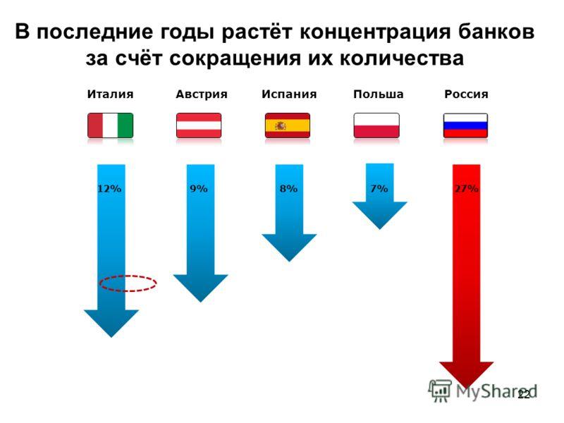 22 В последние годы растёт концентрация банков за счёт сокращения их количества РоссияИталия 12% Испания 8% Польша 7% Австрия 9% 27%