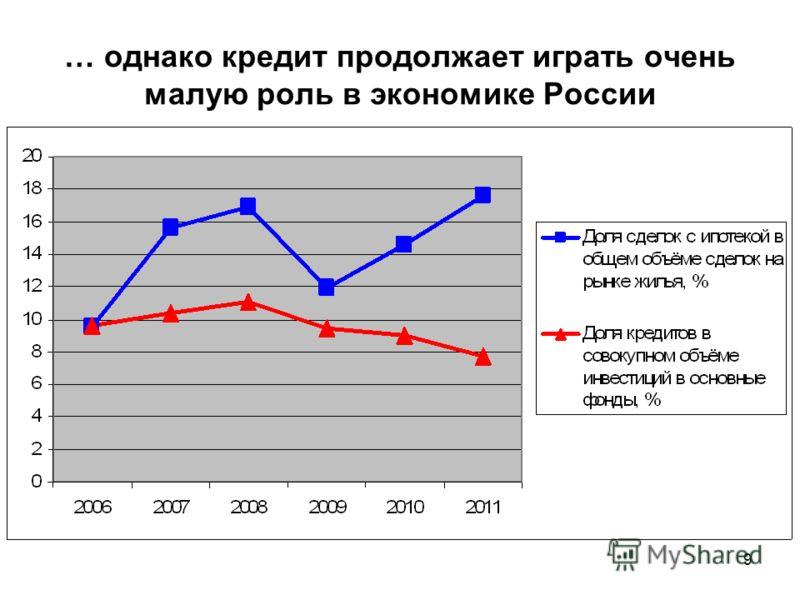 9 … однако кредит продолжает играть очень малую роль в экономике России