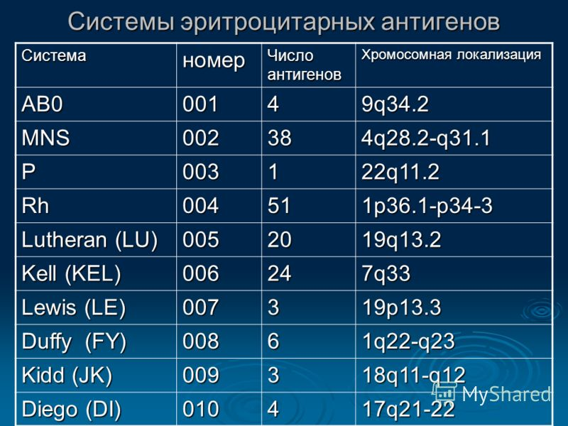 Системы эритроцитарных антигенов Системаномер Число антигенов Хромосомная локализация АВ00014 9q34.2 MNS002384q28.2-q31.1 P003122q11.2 Rh004511p36.1-p34-3 Lutheran (LU) 0052019q13.2 Kell (KEL) 006247q33 Lewis (LE) 007319p13.3 Duffy (FY) 00861q22-q23