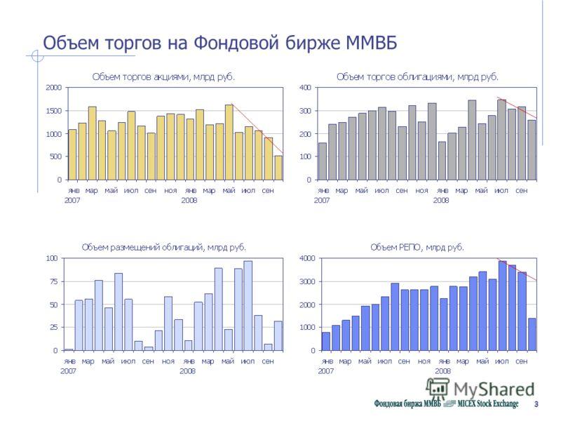 3 Объем торгов на Фондовой бирже ММВБ