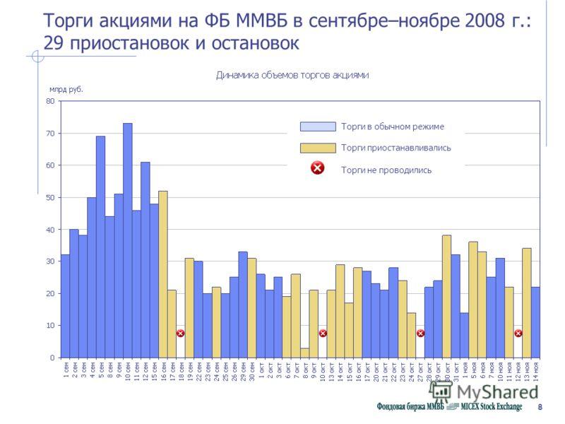 8 Торги акциями на ФБ ММВБ в сентябре–ноябре 2008 г.: 29 приостановок и остановок Торги в обычном режиме Торги приостанавливались Торги не проводились