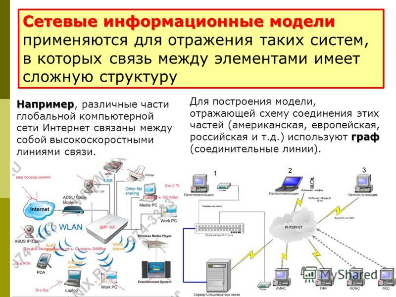 Сетевые информационные модели Сетевые информационные модели применяются для отражения таких систем, в которых связь между элементами имеет сложную структуру Например Например, различные части глобальной компьютерной сети Интернет связаны между собой