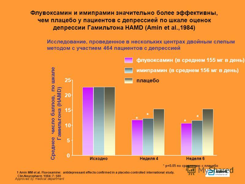 Approved by medical department 0 5 10 15 20 25 ИсходноНеделя 4Неделя 6 Среднее число баллов, по шкале Гамильтона (HAMD) флувоксамин (в среднем 155 мг в день) имипрамин (в среднем 156 мг в день) * * * * * p