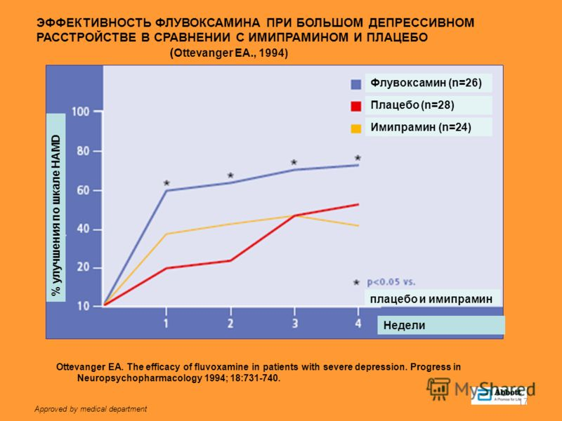 Approved by medical department 17 Флувоксамин (n=26) Плацебо (n=28) Имипрамин (n=24) Недели % улучшения по шкале HAMD плацебо и имипрамин Ottevanger EA. The efficacy of fluvoxamine in patients with severe depression. Progress in Neuropsychopharmacolo