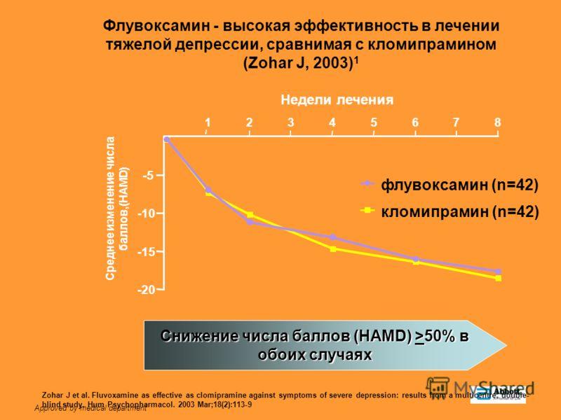 Approved by medical department -20 -15 -10 -5 12345678 Недели лечения Среднее изменение числа баллов,(HAMD) флувоксамин (n=42) кломипрамин (n=42) Флувоксамин - высокая эффективность в лечении тяжелой депрессии, сравнимая с кломипрамином (Zohar J, 200