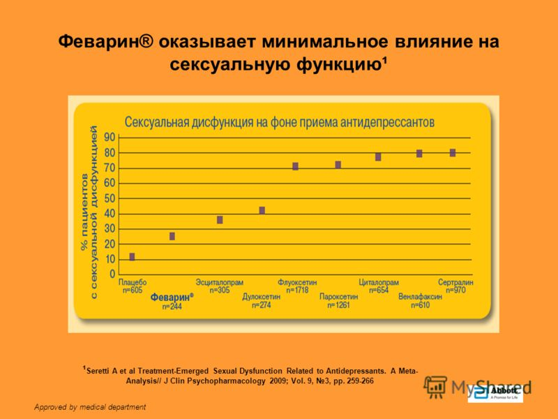 Approved by medical department Феварин® оказывает минимальное влияние на сексуальную функцию¹ ¹ Seretti A et al Treatment-Emerged Sexual Dysfunction Related to Antidepressants. A Meta- Analysis// J Clin Psychopharmacology 2009; Vol. 9, 3, pp. 259-266