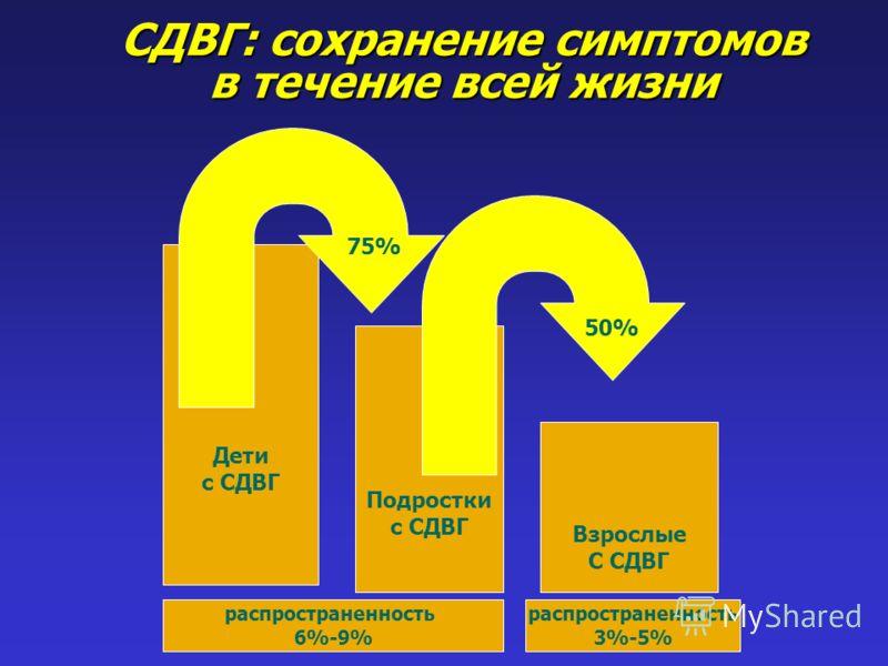 СДВГ: сохранение симптомов в течение всей жизни Дети с СДВГ Подростки с СДВГ Взрослые С СДВГ 75% 50% распространенность 6%-9% распространенность 3%-5%
