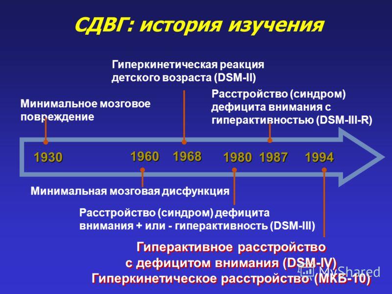 СДВГ: история изучения 1960 1980 Минимальная мозговая дисфункция 1968 Гиперкинетическая реакция детского возраста (DSM-II) Минимальное мозговое повреждение19871994 Расстройство (синдром) дефицита внимания с гиперактивностью (DSM-III-R) Расстройство (