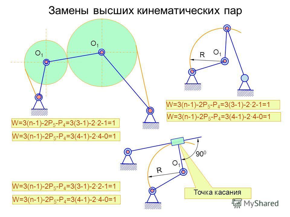 Точка касания Замены высших кинематических пар О1О1 О1О1 R R О1О1 90 0 О1О1 W=3(n-1)-2P 5 -P 4 =3(3-1)-2·2-1=1 W=3(n-1)-2P 5 -P 4 =3(4-1)-2·4-0=1 W=3(n-1)-2P 5 -P 4 =3(3-1)-2·2-1=1 W=3(n-1)-2P 5 -P 4 =3(4-1)-2·4-0=1 W=3(n-1)-2P 5 -P 4 =3(3-1)-2·2-1=1