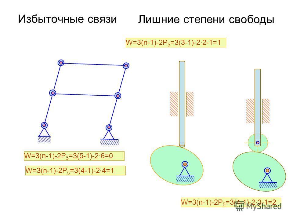 Избыточные связи W=3(n-1)-2P 5 =3(5-1)-2·6=0 W=3(n-1)-2P 5 =3(4-1)-2·4=1 W=3(n-1)-2P 5 =3(3-1)-2·2-1=1 W=3(n-1)-2P 5 =3(4-1)-2·3-1=2 Лишние степени свободы