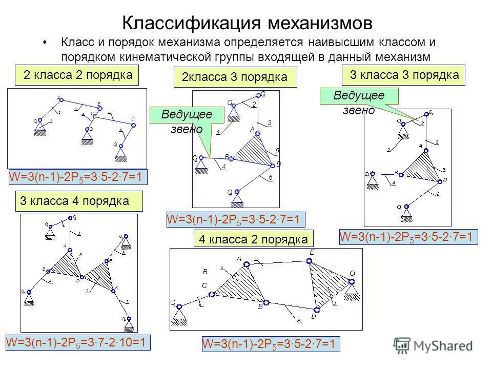 Классификация механизмов Класс и порядок механизма определяется наивысшим классом и порядком кинематической группы входящей в данный механизм 4 класса 2 порядка 3 класса 4 порядка 2класса 3 порядка 2 класса 2 порядка А 1 2 3 4 О 1 В О 2 5 6 О 3 D С W