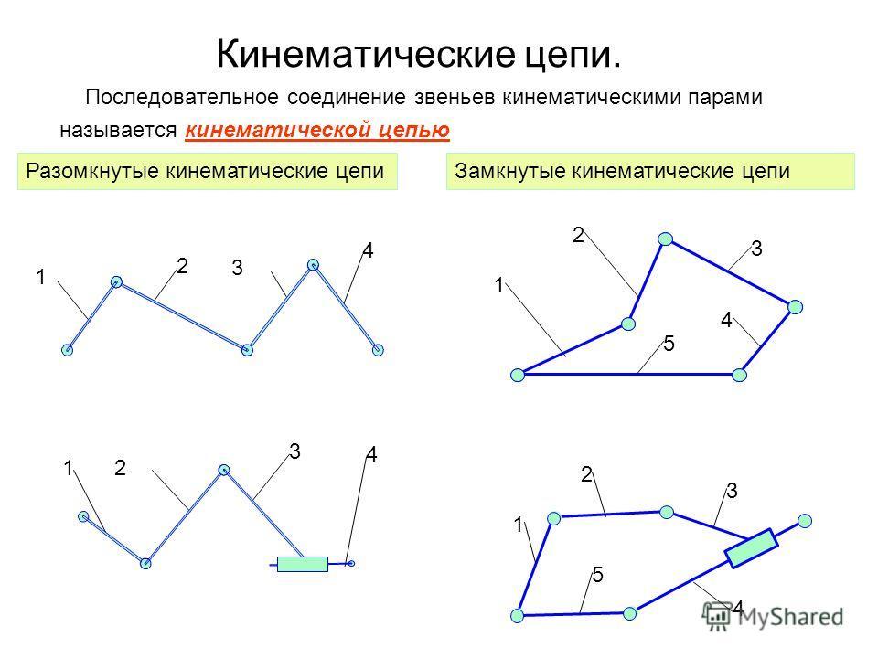 Кинематические цепи. Последовательное соединение звеньев кинематическими парами называется кинематической цепью 3 1 5 2 4 1 2 3 4 5 Разомкнутые кинематические цепиЗамкнутые кинематические цепи 1 2 4 3 1 3 4 2