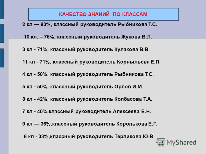 КАЧЕСТВО ЗНАНИЙ ПО КЛАССАМ 2 кл 83%, классный руководитель Рыбникова Т.С. 10 кл. – 75%, классный руководитель Жукова В.Л. 3 кл - 71%, классный руководитель Кулакова В.В. 11 кл - 71%, классный руководитель Корныльева Е.П. 4 кл - 50%, классный руководи