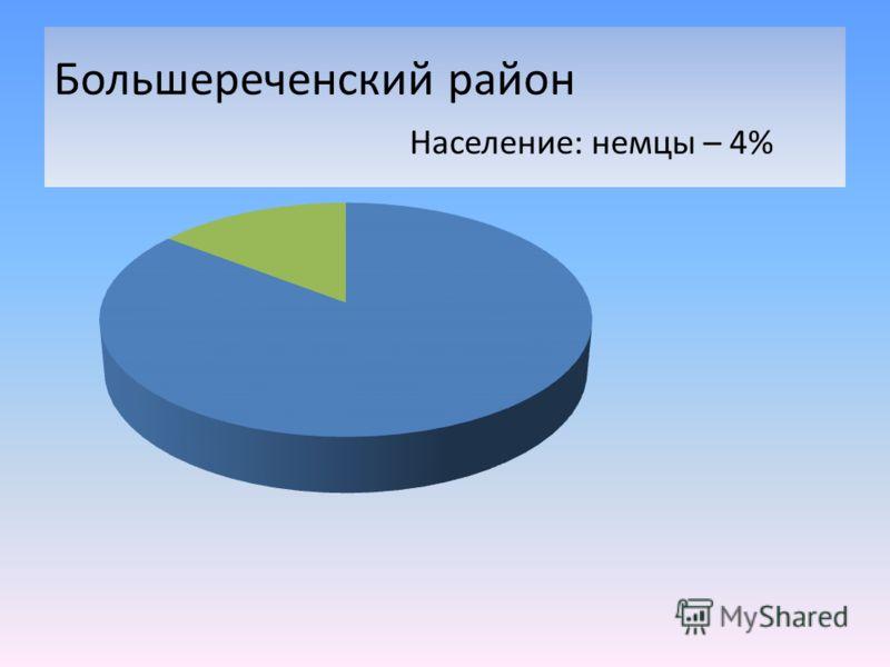 Большереченский район Население: немцы – 4%