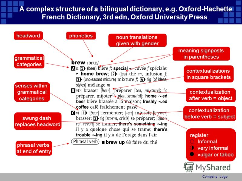 A complex structure of a bilingual dictionary, e.g. Oxford-Hachette French Dictionary, 3rd edn, Oxford University Press. noun translations given with gender contextualizations in square brackets headword phrasal verbs at end of entry grammatical cate