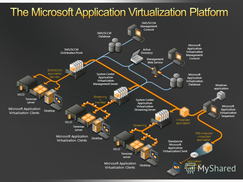 Microsoft Application Virtualization Clients VECD Terminalserver Desktop VECD Terminalserver Desktop VECD Terminalserver Desktop Standalone Microsoft Application Virtualization Client System Center Application Virtualization Streaming Server System C