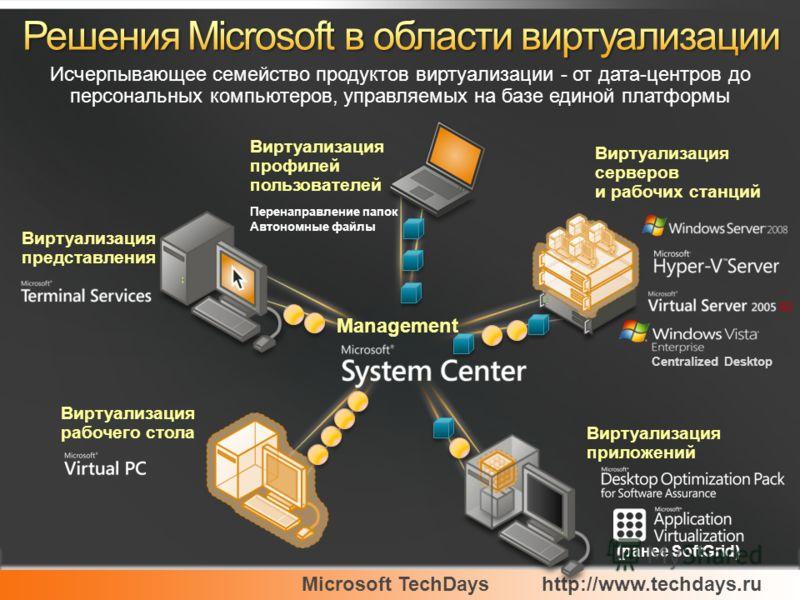 Microsoft TechDayshttp://www.techdays.ru Management Виртуализация рабочего стола Виртуализация приложений Виртуализация представления Виртуализация серверов и рабочих станций Виртуализация профилей пользователей Перенаправление папок Автономные файлы