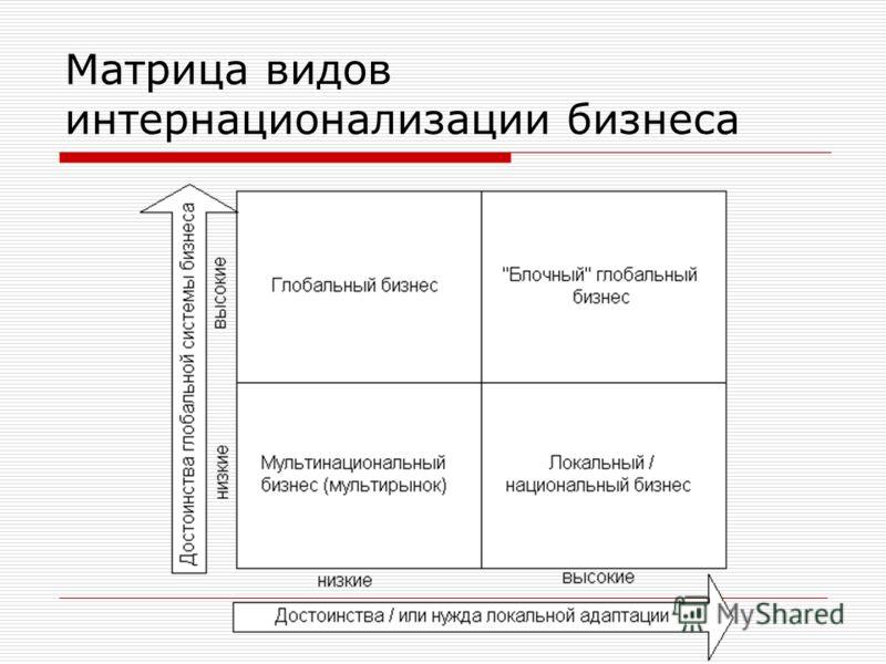 Матрица видов интернационализации бизнеса