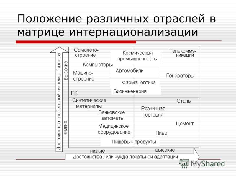 Положение различных отраслей в матрице интернационализации