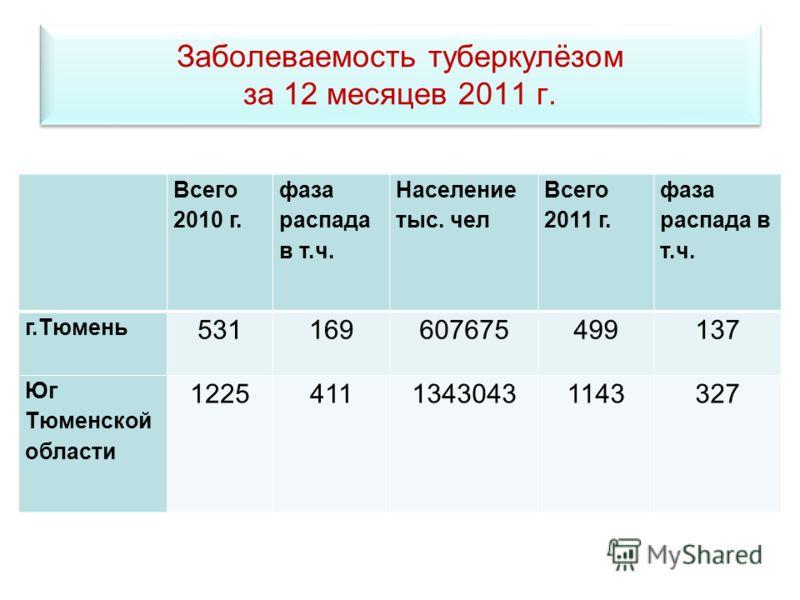 Заболеваемость туберкулёзом за 12 месяцев 2011 г. Всего 2010 г. фаза распада в т.ч. Население тыс. чел Всего 2011 г. фаза распада в т.ч. г.Тюмень 531169607675499137 Юг Тюменской области 122541113430431143327