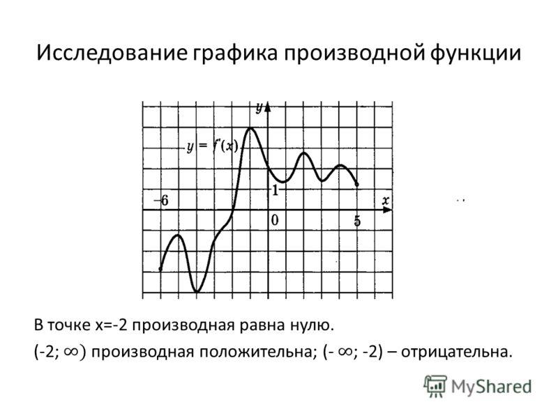 Исследование графика производной функции