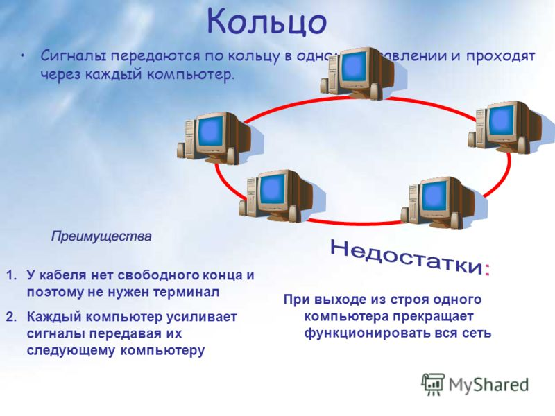 Кольцо Сигналы передаются по кольцу в одном направлении и проходят через каждый компьютер. 1.У кабеля нет свободного конца и поэтому не нужен терминал 2.Каждый компьютер усиливает сигналы передавая их следующему компьютеру При выходе из строя одного