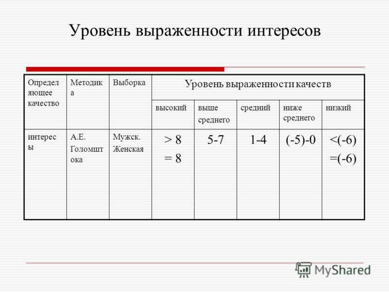 Уровень выраженности интересов Определ яющее качество Методик а Выборка Уровень выраженности качеств высокийвыше среднего среднийниже среднего низкий интерес ы А.Е. Голомшт ока Мужск. Женская > 8 = 8 5-71-4(-5)-0