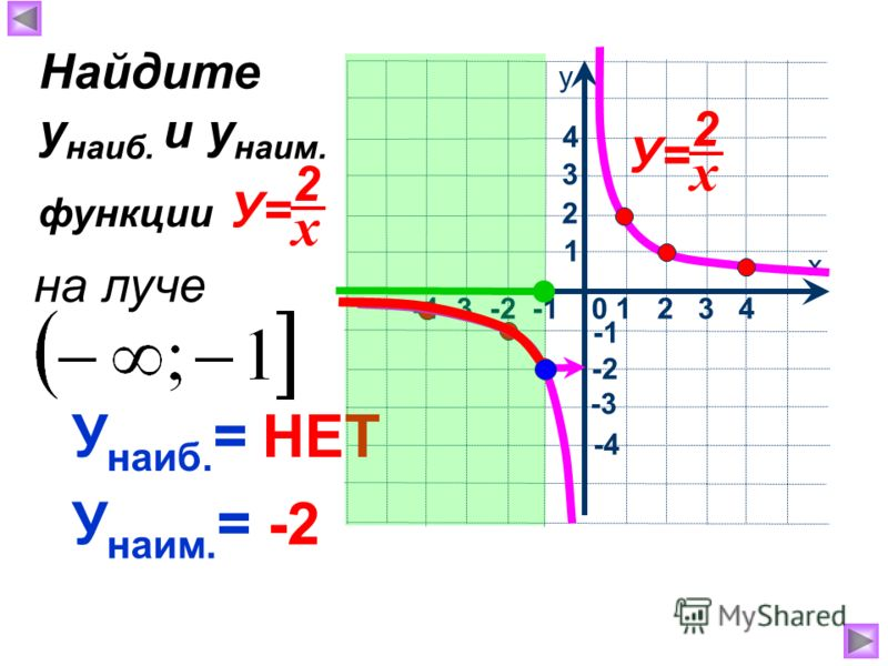 х у -4 -3 -2 -1 0 1 2 3 4 1 2 4 3 -2 -3 -4 У наиб. = НЕТ У наим. = -2 Найдите у наиб. и у наим. функции х 2 У= х 2 на луче