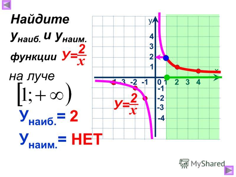 х у -4 -3 -2 -1 0 1 2 3 4 1 2 4 3 -2 -3 -4 У наиб. = 2 У наим. = НЕТ Найдите у наиб. и у наим. функции х 2 У= х 2 на луче