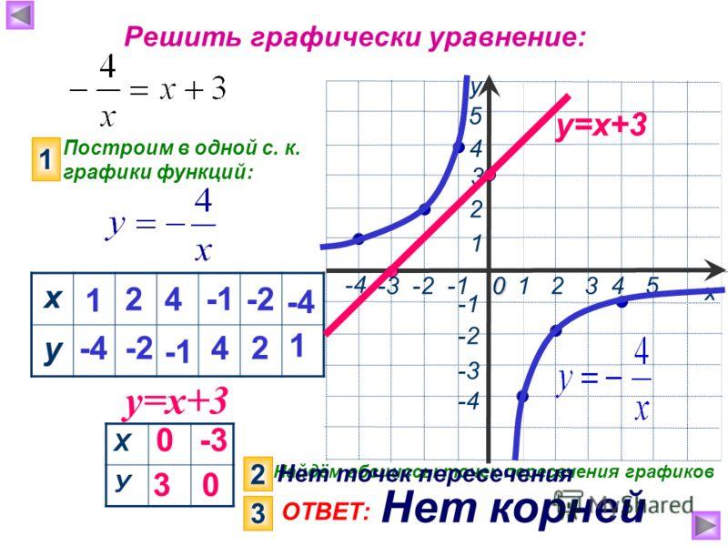 х у 1 2 3 4 50 -3 -2 -1 3 -4 1 -3 5 4 2 -2 -4 Решить графически уравнение: Построим в одной с. к. графики функций: 1 у=х+3 х у 1 -4 2 -2 4 4 -2 2 -4 1 Х У 0 3 -3 0 у=х+3 2 Найдём абсциссы точек пересечения графиков 3 ОТВЕТ: Нет корней Нет точек перес