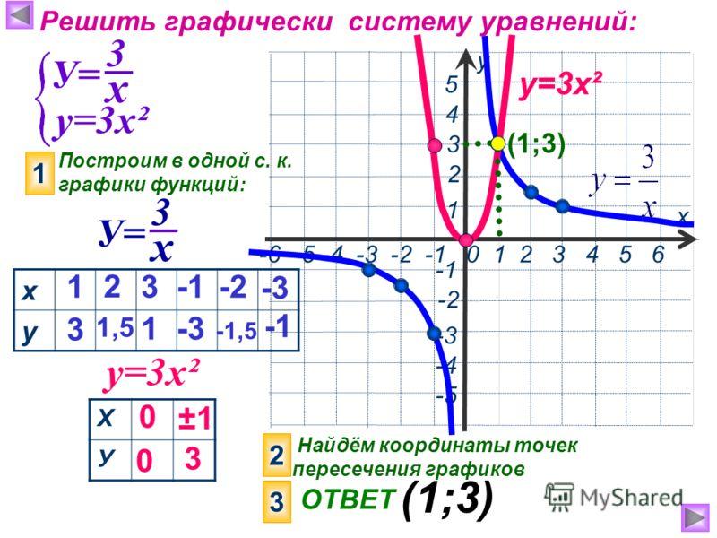 Решить графически систему уравнений: у=3х² Построим в одной с. к. графики функций: 1 у=3х² х у 1 3 2 1,5 3 1-3 Х У 0 0 ±1 ±1 3 2 Найдём координаты точек пересечения графиков 3 ОТВЕТ (1;3) х 3 У= х 3 -2 -1,5 -3 х у -6 -5 -4 -3 -2 -1 0 1 2 3 4 5 6 3 -4