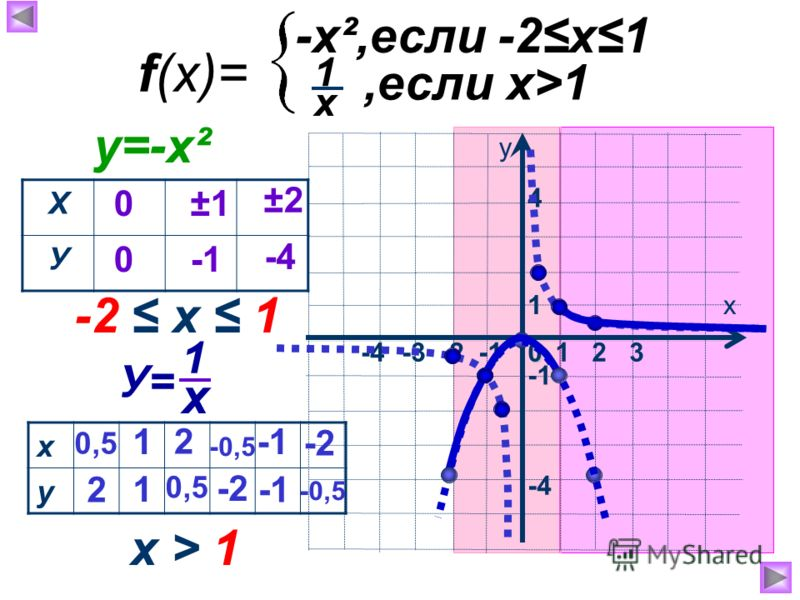 1х у 0 -3 -2 -1-4 -4 1 2 3 4 f(x)= -x²,если -2х1,если х>1 х 1 Х У 0 0 ±1 ±2 -4 -2 х 1 у=-х² х у 1 1 2 0,5 2 -2 х 1 У= -0,5 -2 0,5 -0,5 х > 1