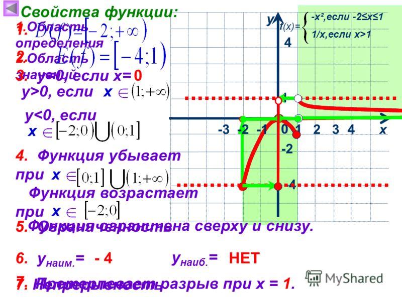1 х у 0 Свойства функции: 1.Область определения 4 4 -x²,если -2х1 f(x)= 1/х,если х>1 -2 -4 2.Область значений 3. у=0, если х=0 1 2 3 у > 0, если у < 0, если х 4. Функция убывает при х Функция возрастает при х 5. Ограниченность 1. 2. 5. Функция ограни