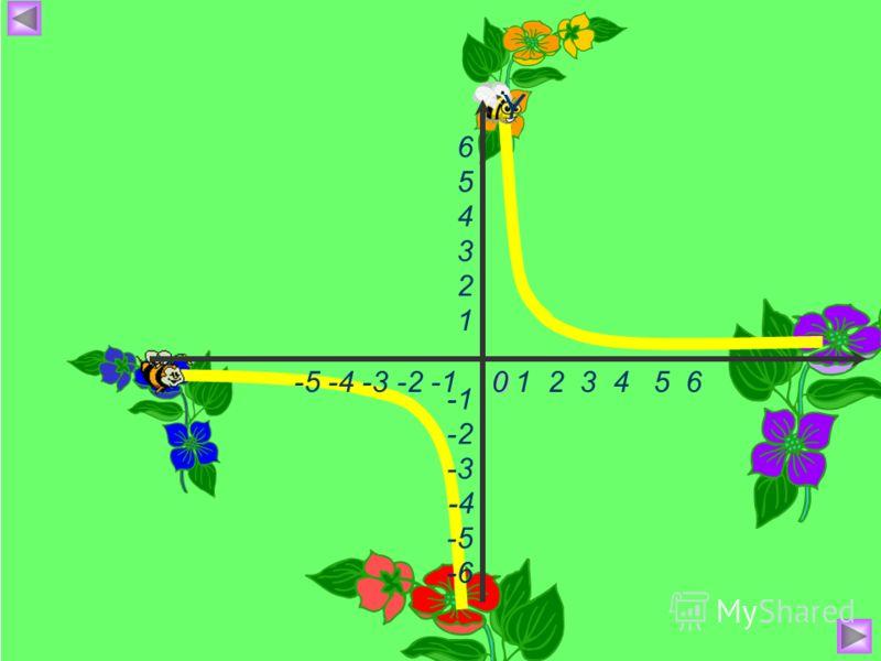 -5 -4 -3 -2 -1 X Y -4 -6 -3 -2 -5 1 2 3 4 5 6 1 2 3 4 5 60