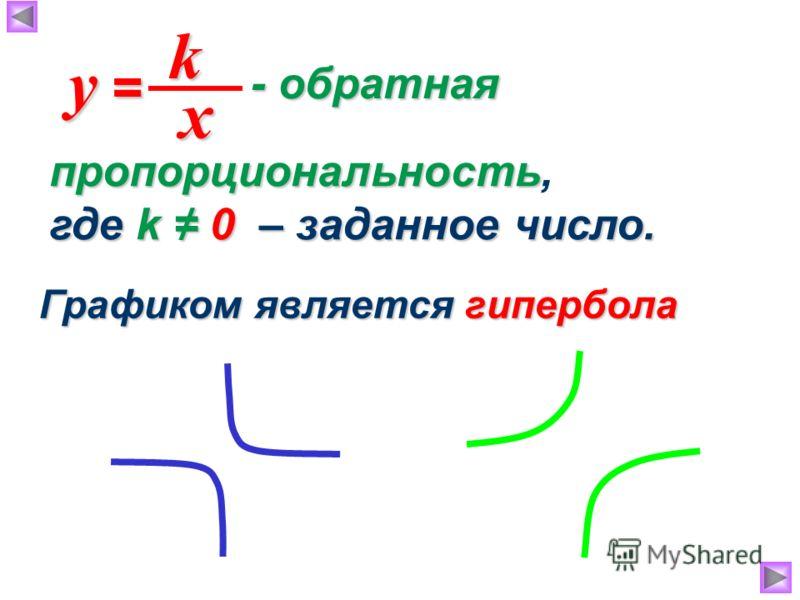 - обратная - обратная x y =y =y =y = k Графиком является гипербола пропорциональность пропорциональность, где k 0 – заданное число.