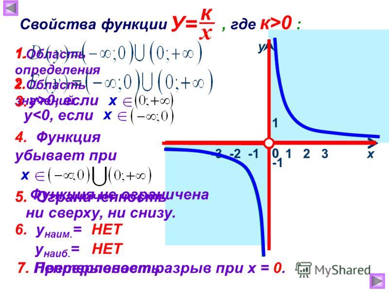 1 х у 0 Свойства функции, где к >0 : 1.Область определения 2.Область значений 3. 1 2 3 у > 0, если у < 0, если х 4. Функция убывает при х 5. Ограниченность 1. 2. 5. Функция не ограничена ни сверху, ни снизу. 6. у наим. = у наиб. = НЕТ 7. Непрерывност