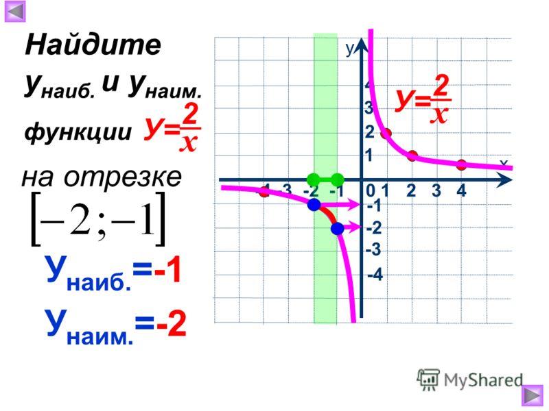 У наиб. =-1 У наим. =-2 Найдите у наиб. и у наим. на отрезке функции х 2 У= х у -4 -3 -2 -1 0 1 2 3 4 1 2 4 3 -2 -3 -4 х 2 У=