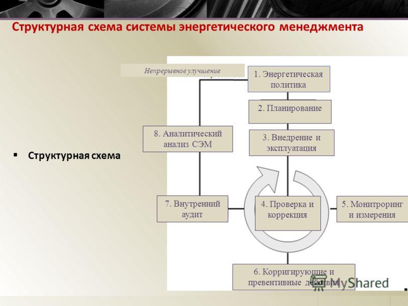 Структурная схема системы энергетического менеджмента Структурная схема 1. Энергетическая политика 2. Планирование 3. Внедрение и эксплуатация 4. Проверка и коррекция 5. Монитроринг и измерения 6. Корригирующие и превентивные действия 7. Внутренний а