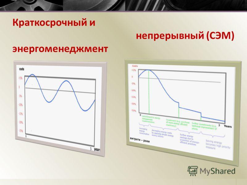 Краткосрочный и непрерывный (СЭМ) энергоменеджмент
