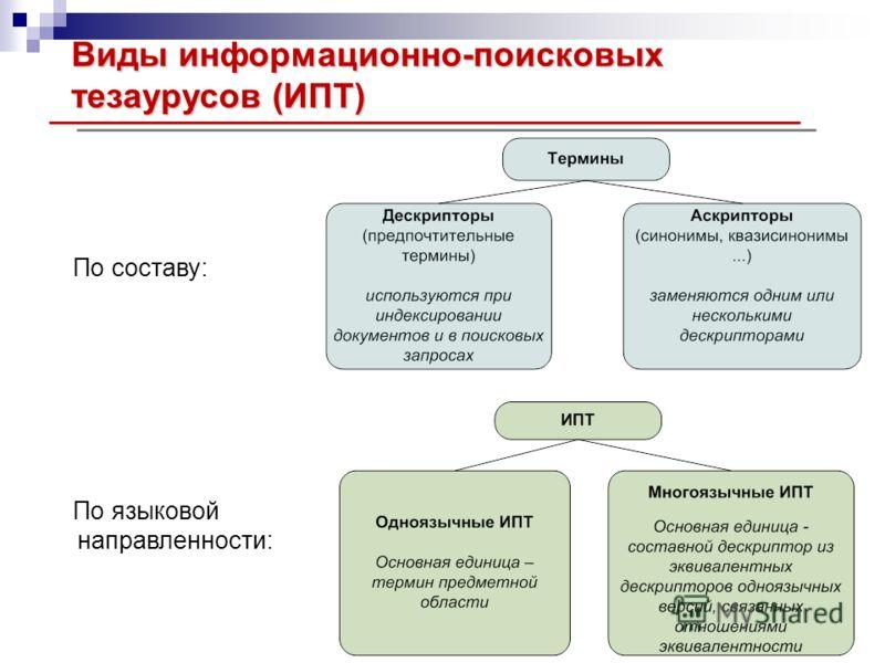 Виды информационно-поисковых тезаурусов (ИПТ) По составу: По языковой направленности: