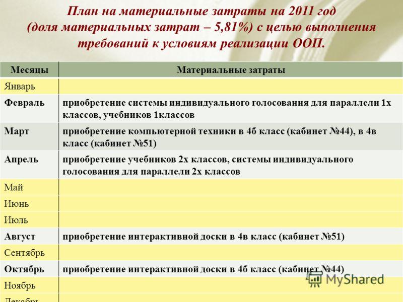 План на материальные затраты на 2011 год (доля материальных затрат – 5,81%) с целью выполнения требований к условиям реализации ООП. МесяцыМатериальные затраты Январь Февральприобретение системы индивидуального голосования для параллели 1х классов, у
