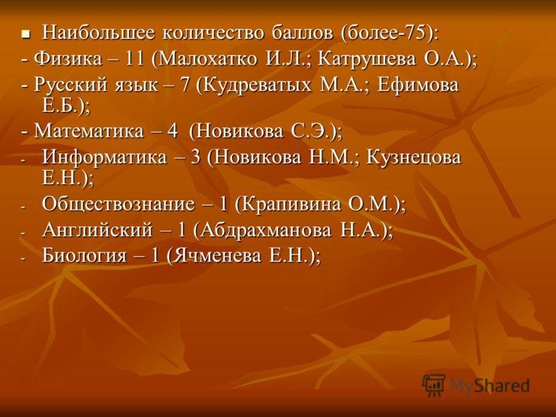 Наибольшее количество баллов (более-75): Наибольшее количество баллов (более-75): - Физика – 11 (Малохатко И.Л.; Катрушева О.А.); - Русский язык – 7 (Кудреватых М.А.; Ефимова Е.Б.); - Математика – 4 (Новикова С.Э.); - Информатика – 3 (Новикова Н.М.;