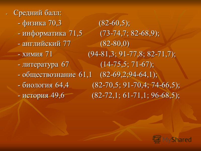 - Средний балл: - физика 70,3 (82-60,5); - физика 70,3 (82-60,5); - информатика 71,5 (73-74,7; 82-68,9); - информатика 71,5 (73-74,7; 82-68,9); - английский 77 (82-80,0) - английский 77 (82-80,0) - химия 71 (94-81,3; 91-77,8; 82-71,7); - химия 71 (94