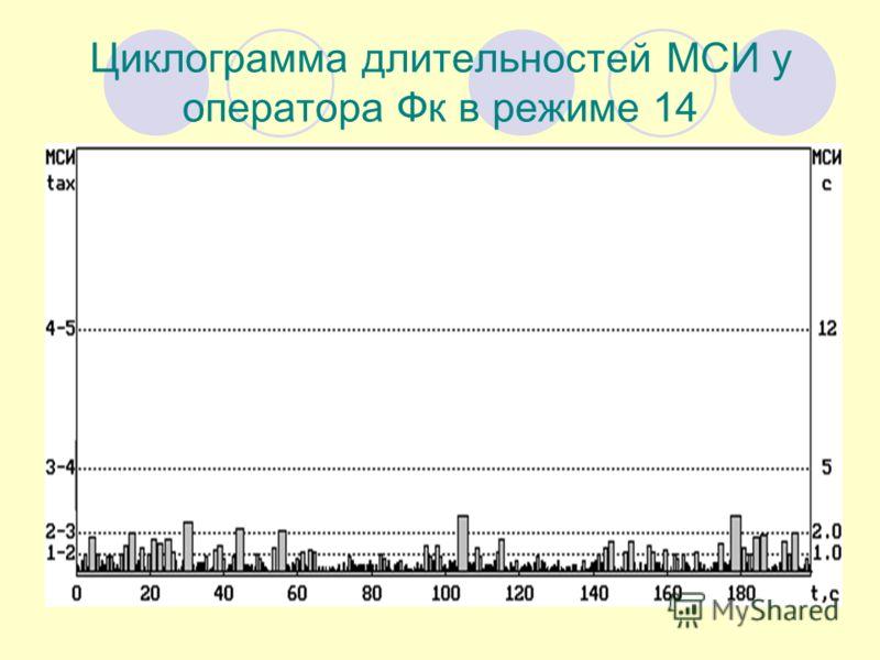 Циклограмма длительностей МСИ у оператора Фк в режиме 14