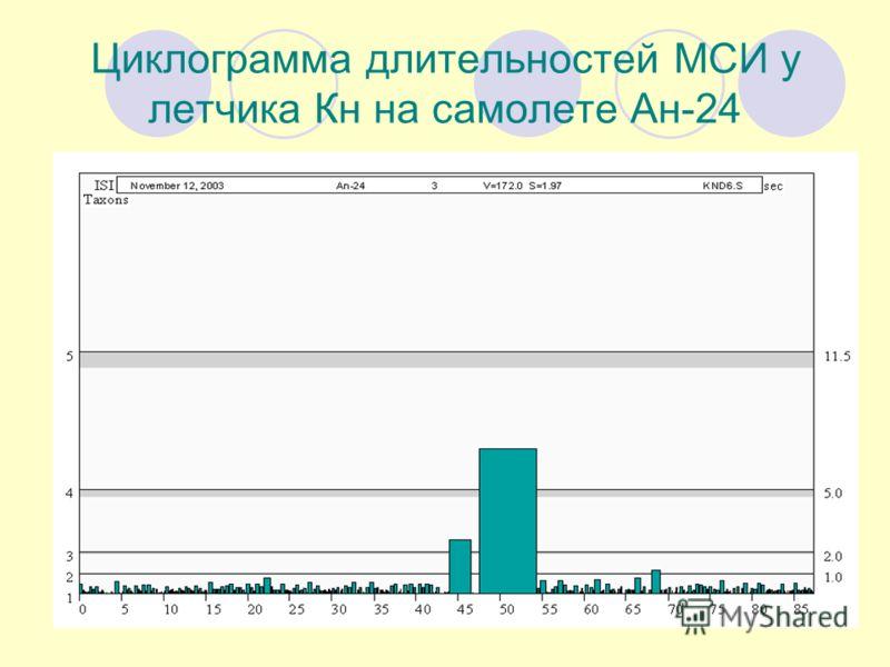 Циклограмма длительностей МСИ у летчика Кн на самолете Ан-24
