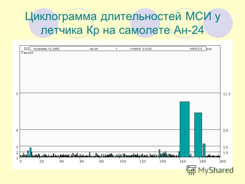 Циклограмма длительностей МСИ у летчика Кр на самолете Ан-24