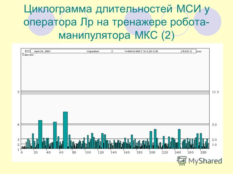 Циклограмма длительностей МСИ у оператора Лр на тренажере робота- манипулятора МКС (2)